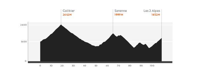 Haute Route Alps Stgae3_cols