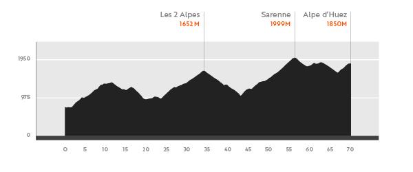 オートルートラルプデュエズ_Stage1_Cols